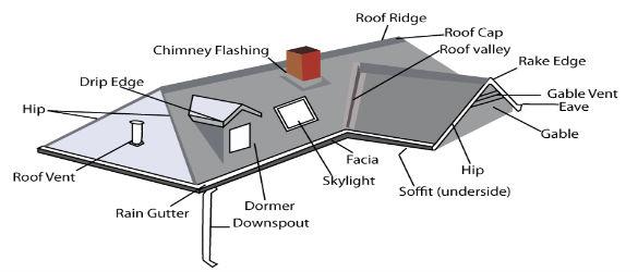 roof-waterproofers-johannesburg